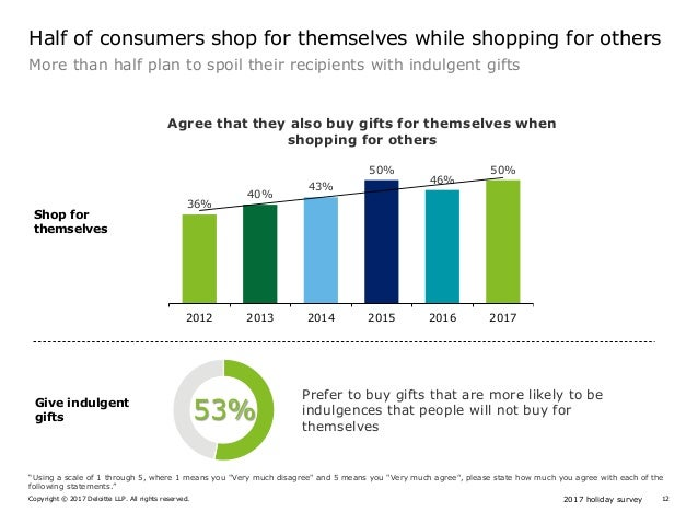 2017 holiday surveyCopyright © 2017 Deloitte LLP. All rights reserved. 12 Give indulgent gifts 53% Prefer to buy gifts tha...