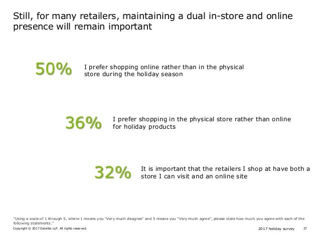 2017 holiday surveyCopyright © 2017 Deloitte LLP. All rights reserved. 27 50% 36% I prefer shopping in the physical store ...