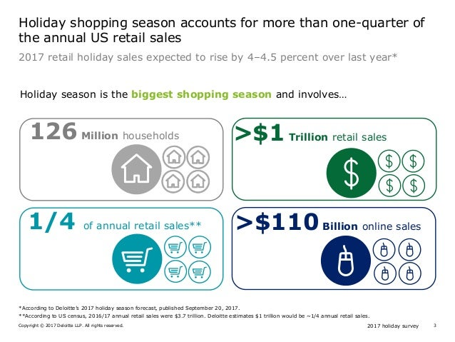 2017 holiday surveyCopyright © 2017 Deloitte LLP. All rights reserved. 3 Holiday shopping season accounts for more than on...