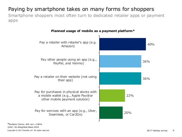 2017 holiday surveyCopyright © 2017 Deloitte LLP. All rights reserved. 31 Smartphone shoppers most often turn to dedicated...