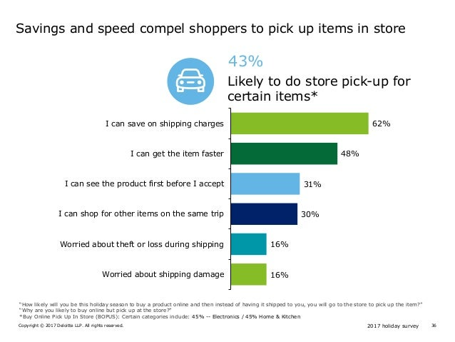 2017 holiday surveyCopyright © 2017 Deloitte LLP. All rights reserved. 36 43% Likely to do store pick-up for certain items...