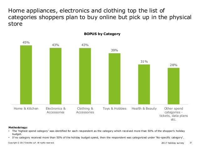2017 holiday surveyCopyright © 2017 Deloitte LLP. All rights reserved. 37 Home appliances, electronics and clothing top th...