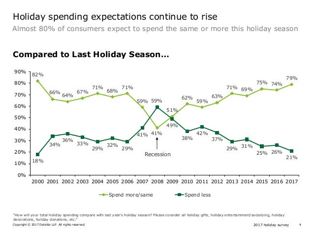 2017 holiday surveyCopyright © 2017 Deloitte LLP. All rights reserved. 4 82% 66% 64% 67% 71% 68% 71% 59% 41% 51% 62% 59% 6...