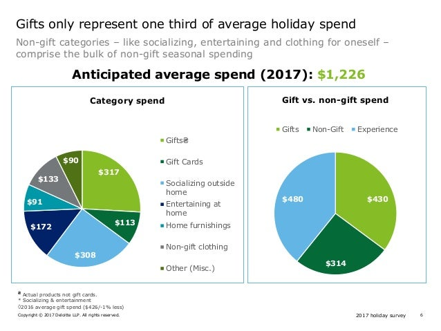 2017 holiday surveyCopyright © 2017 Deloitte LLP. All rights reserved. 6 Gifts only represent one third of average holiday...