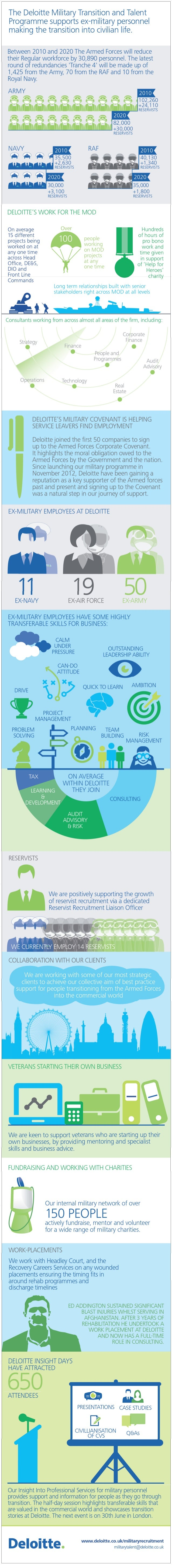 Deloitte military transition and talent programme – our impact so far