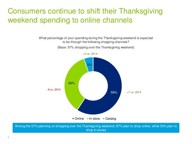 8 Copyright © 2015 Deloitte Development LLC. All rights reserved. Consumers continue to shift their Thanksgiving weekend s...