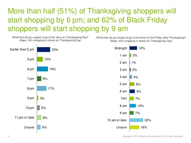 9 Copyright © 2015 Deloitte Development LLC. All rights reserved. More than half (51%) of Thanksgiving shoppers will start...
