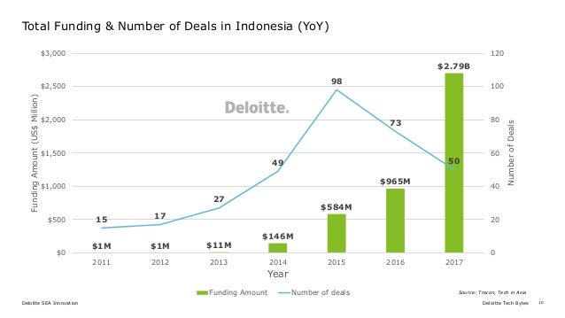 Keynote: Start-up Landscape in Indonesia 2017 - Deloitte