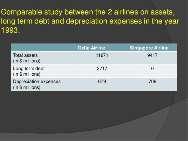 depreciation at delta airlines 1 calculate the annual depreciation expense that delta and singapore would record for each $100 gross value of aircraft (a) for delta, what was its annual.