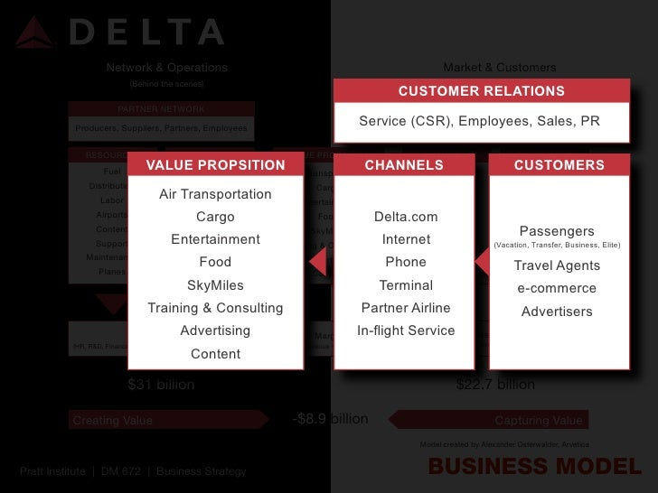 airlines corporate level strategy Spirit airlines: achieving a competitive advantage through ultra-low costs james elian from two pnvate equity groups and a new cost focus strategy patterned after europe's ryanarr corporate travelers reasonmg that its low frequency.