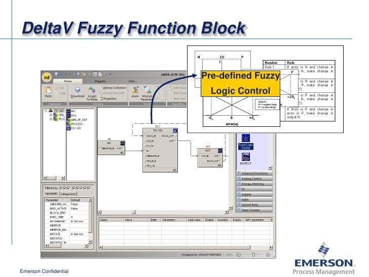 [SCHEMATICS_4JK]  Delta v advanced control overview_en | Delta V Block Diagram |  | SlideShare