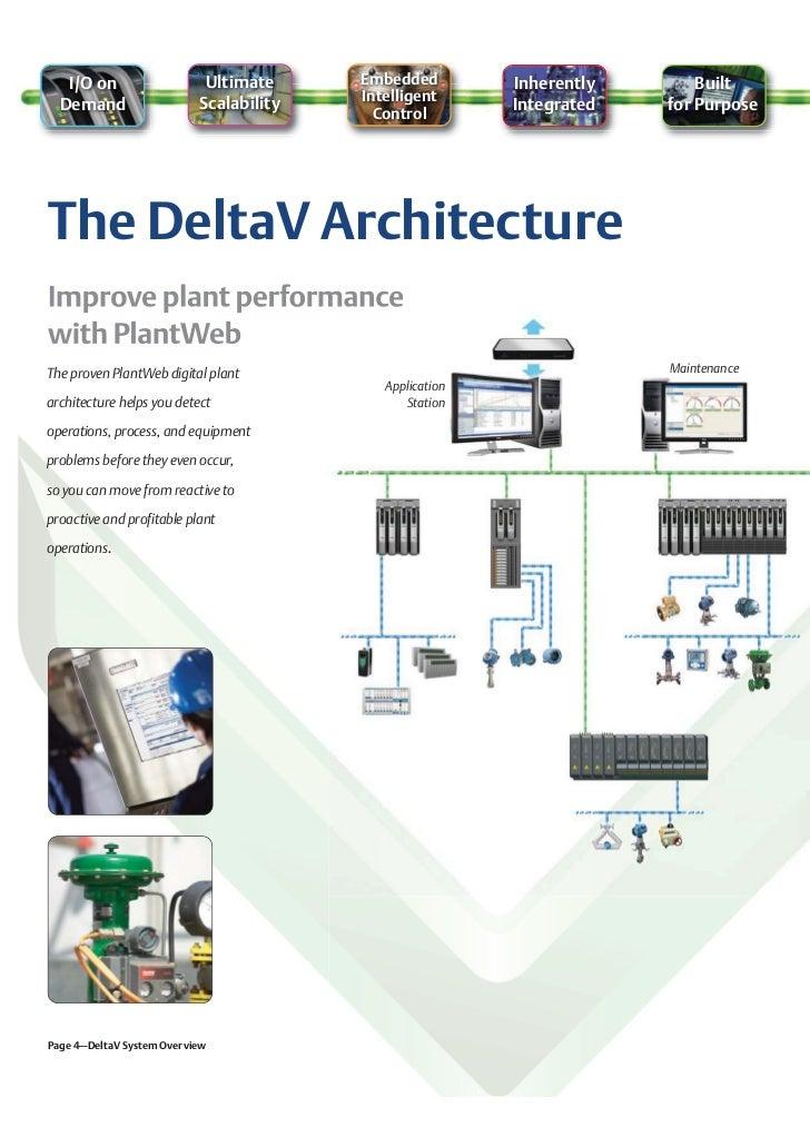 Delta v control system overview for Delta v architecture