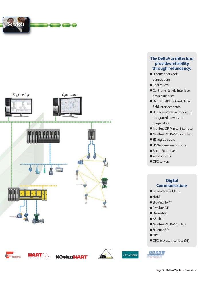 Delta V Wiring Diagrams Wiring Diagrams Best