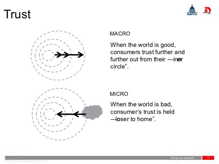 Trust                                                           MACRO                                                     ...