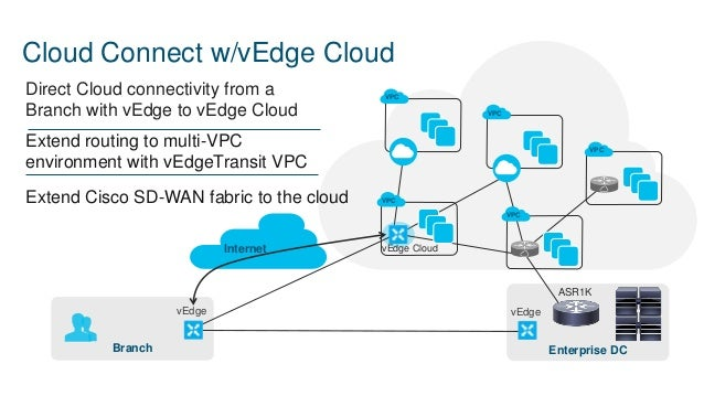 DEM08 Use Cisco Cloud Connect to Securely Extend Private Network to A…