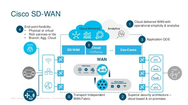 DEM14 Extending the Cisco SD-WAN Fabric to the AWS Cloud