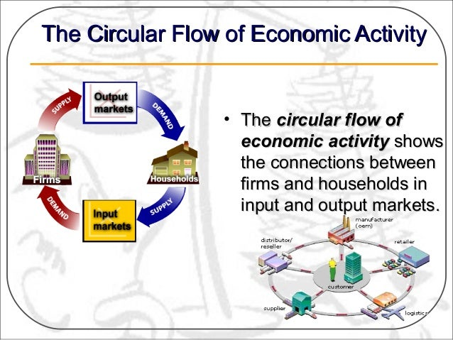Demand and supply ppt 3 the circular flow ccuart Images