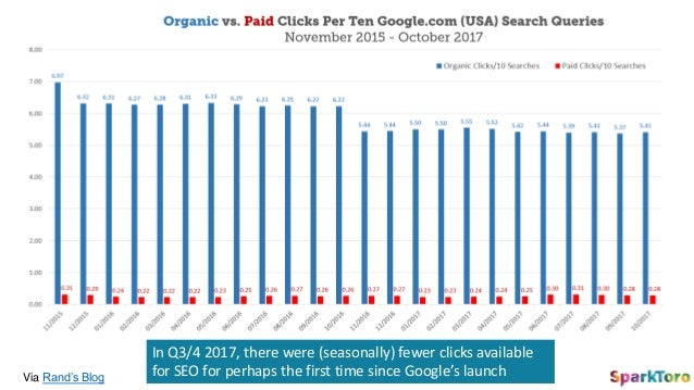 In Q3/4 2017, there were (seasonally) fewer clicks available for SEO for perhaps the first time since Google's launchVia R...