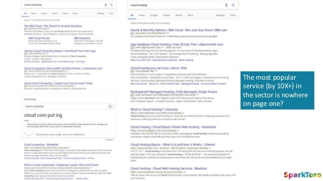 Ranking Better in Searches Creating More Searches There Are Two Paths We Can Take…