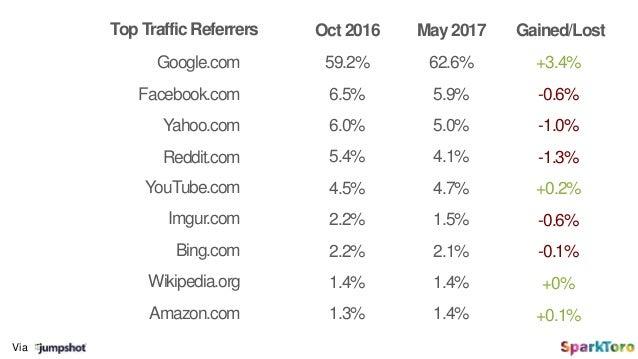 Via Google.com Oct 2016 May 2017 Facebook.com Reddit.com YouTube.com Imgur.com Bing.com Wikipedia.org Gained/Lost 59.2% 6....