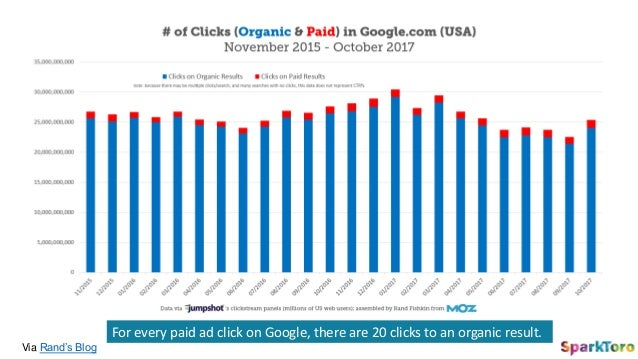 Via Rand's Blog For every paid ad click on Google, there are 20 clicks to an organic result.