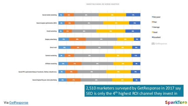 Via GetResponse 2,510 marketers surveyed by GetResponse in 2017 say SEO is only the 4th highest ROI channel they invest in