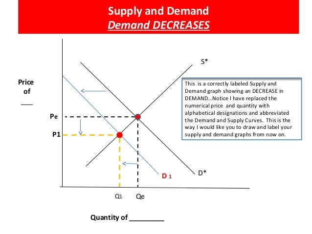 how to draw demand lines