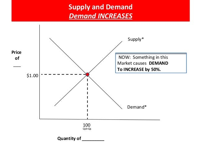 Supply And Demand Together Shift Of Demand Curve