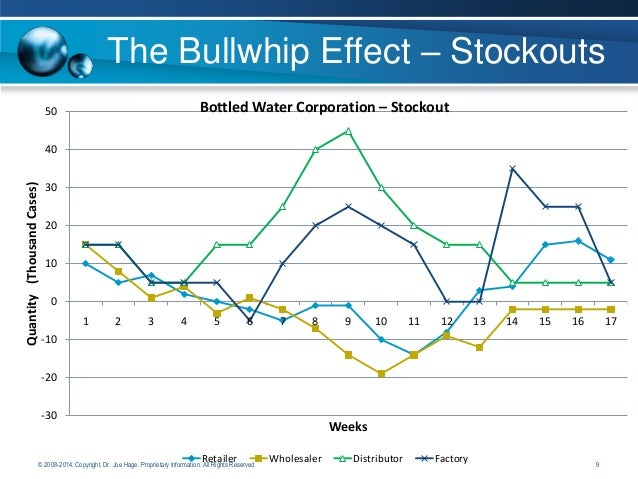 bullwhip effect efficiency and effectiveness Figure 4 - explanation of the bullwhip effect 15  operations to fulfil these core  responsibilities and be more cost efficient and effective.