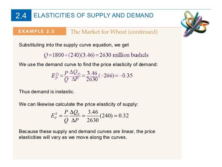 Supply and Demand Simulation