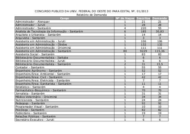 CONCURSO PÚBLICO DA UNIV. FEDERAL DO OESTE DO PARÁ EDITAL Nº. 01/2013 Relatório de Demanda Cargo Nº de Vagas Inscritos Dem...