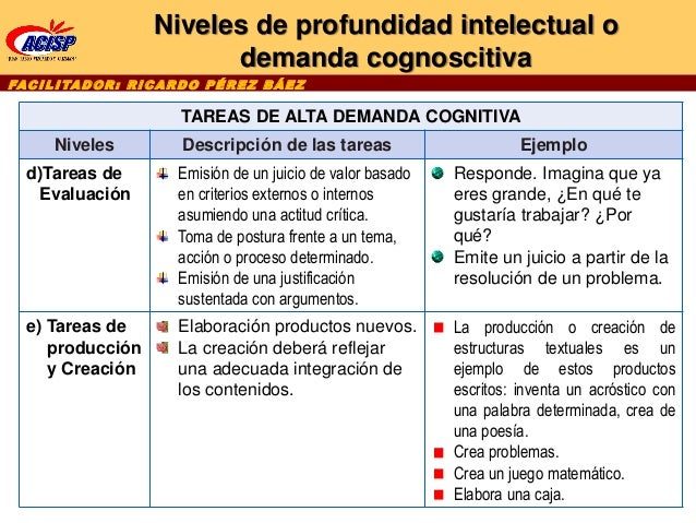 FAC I L I TA D O R : R I C A R D O P É R E Z B Á E Z TAREAS DE ALTA DEMANDA COGNITIVA Niveles Descripción de las tareas Ej...