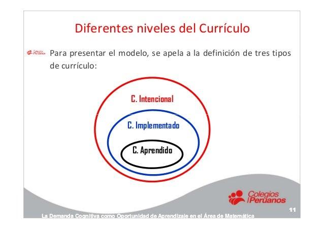Diferentes niveles del Currículo Para presentar el modelo, se apela a la definición de tres tipos de currículo: C. Intenci...