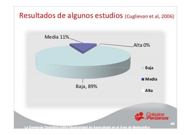 Resultados de algunos estudios (Cuglievan et al, 2006) Media 11% Alta 0% Baja La Demanda Cognitiva como Oportunidad de Apr...