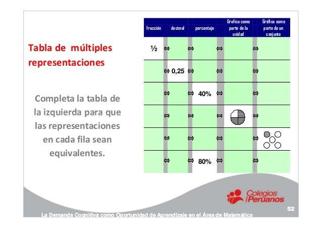 Tabla de múltiples representaciones Completa la tabla de la izquierda para que fracción decimal porcentaje Grafica como pa...