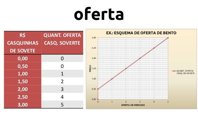 oferta R$ QUANT. OFERTA CASQUINHAS CASQ. SOVERTE DE SOVETE 0,00 0 0,50 0 1,00 1 1,50 2 2,00 3 2,50 4 3,00 5