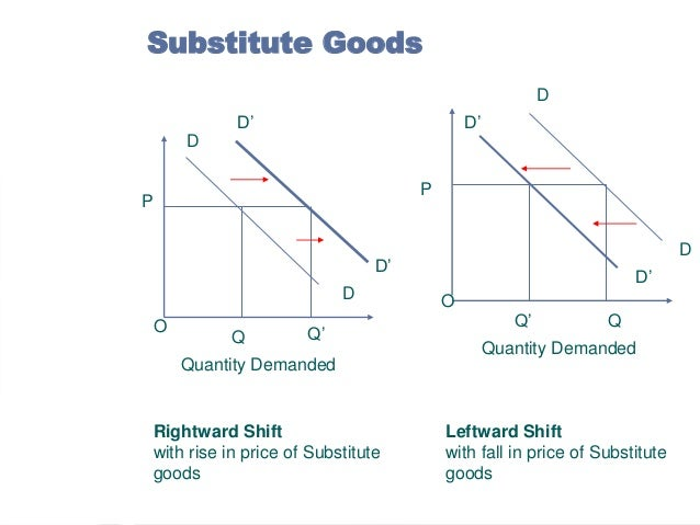 demand and supply analysis pdf
