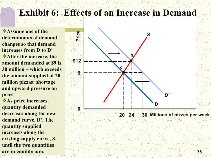 demand and supply analysis essay Factors that affect the demand and supply economics essay following data will evidence of the change in supply of oil in next few years on the supply side, the.