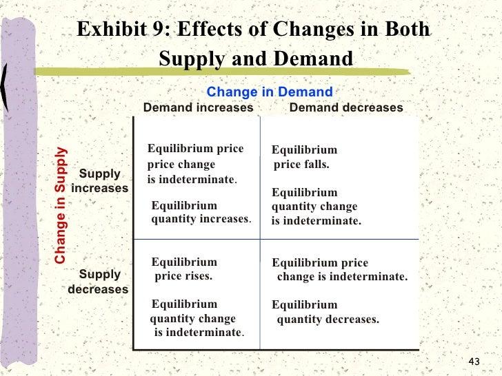 Supply & Demand Analysis