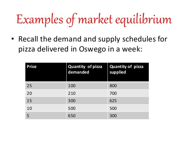 Demand And Supply Forecasting Equilibrium