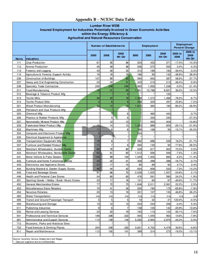 Demand Assessment for Green Construction Training