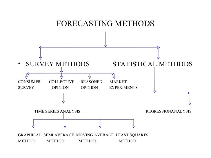 demand forecasting methods Quantitative and qualitative forecasting methods research library an overview of forecasting methodology in the case of business demand forecasting.