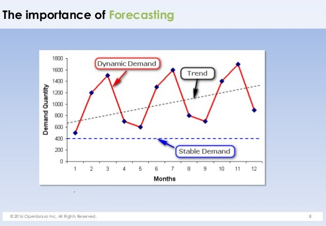 Demand Forecasting and Inventory Planning in Omnichannel Retail