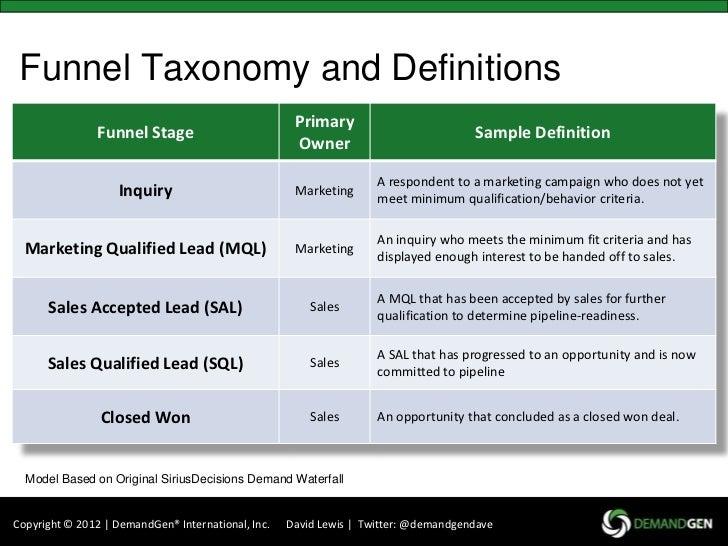 Establishing Your Demand Funnel
