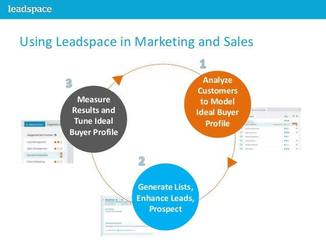 The Next Big Thing… Leadspace: The Lead Sourcing Revolution!
