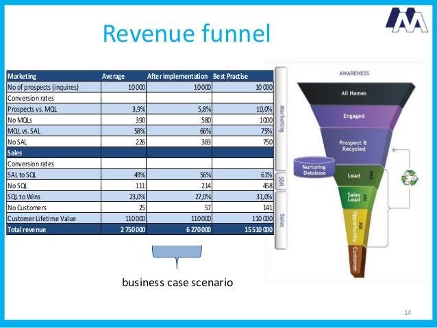Demand generation business case blueprint revenue malvernweather Gallery