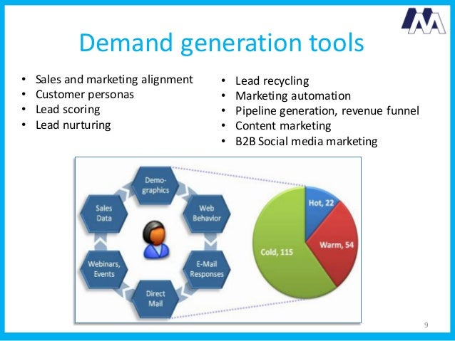 demand generation company