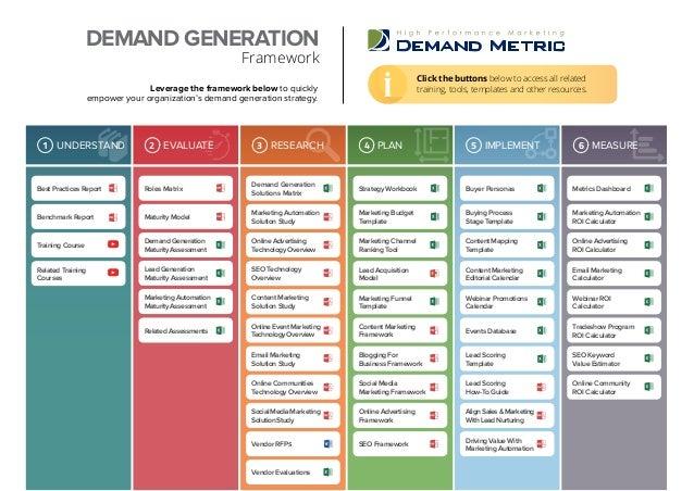 Metrics DashboardStrategy WorkbookBest Practices Report Buyer Personas Demand Generation Solutions Matrix Roles Matrix Mar...