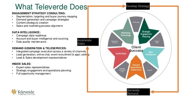 Generate Demand Client Success Accelerate Sales What Televerde Does ENGAGEMENT STRATEGY CONSULTING: • Segmentation, target...