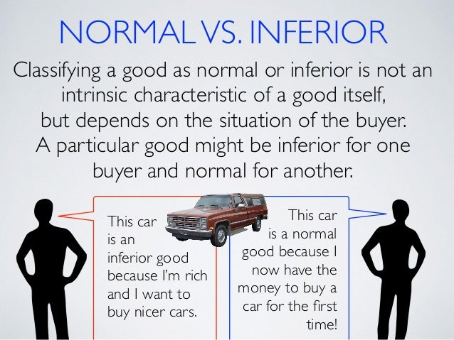 normal goods and inferior goods examples